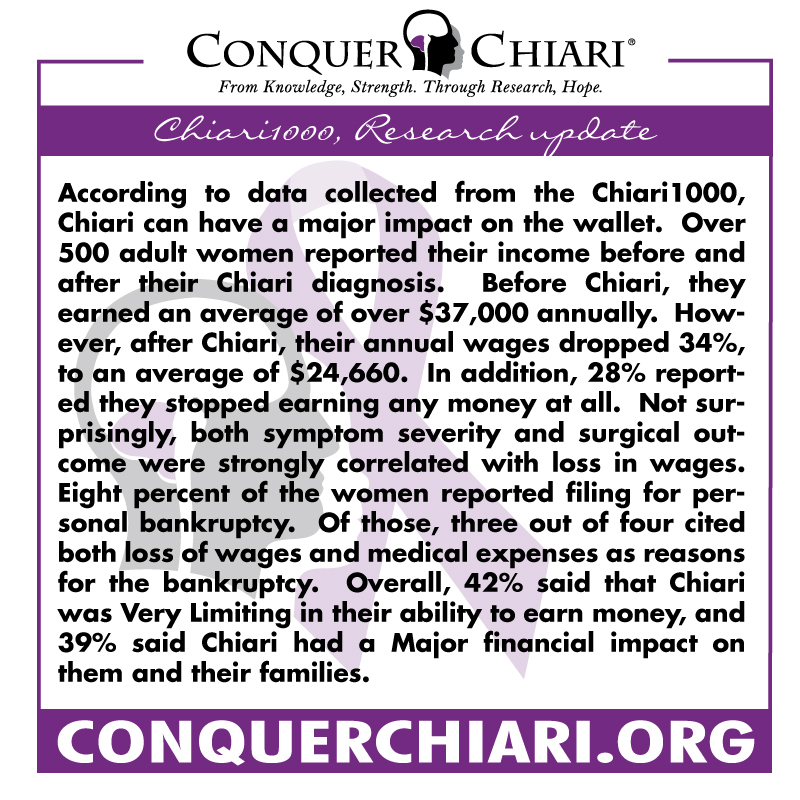 Chiari1000 Research Update